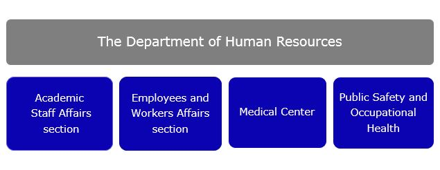 Department of Human Resources  uop